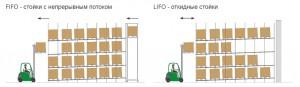Принцип складской системы: FIFO & LIFO